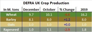 DEFRA cuts UK wheat production further, in latest Data release.