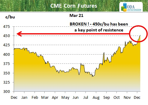 CBOT Mar21 corn futures break through 450c/bu resistance, to fresh contract highs.