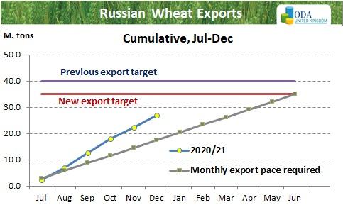 ODA market alert: Russia is considering raising again wheat export tariffs.