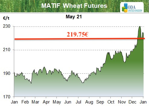 Old crop wheat prices drop on stronger Russian exports.
