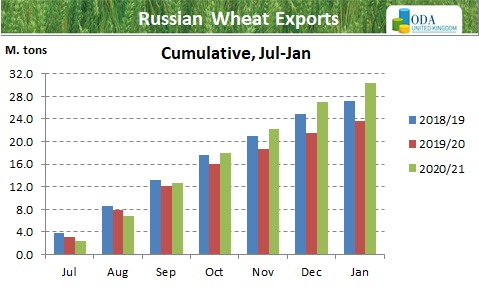 Russia confirms new crop export taxes.