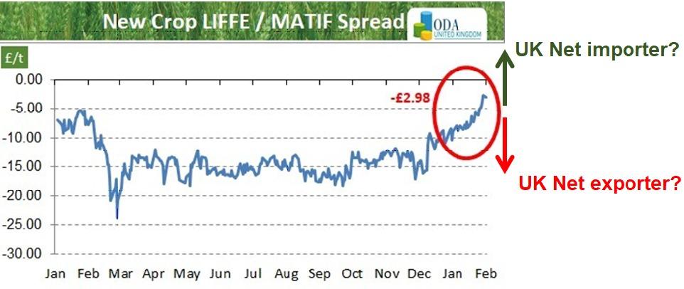 ODA Market Alert: UK 🇬🇧 new crop wheat price spread vs MATIF rises to season highs…