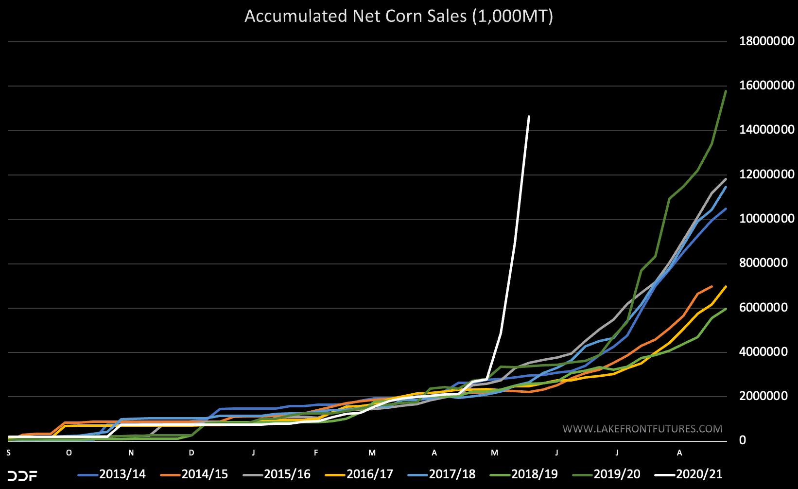 ODA Market Alert: Spectacular US 🇺🇸 corn sales jump allows world prices to rebound.
