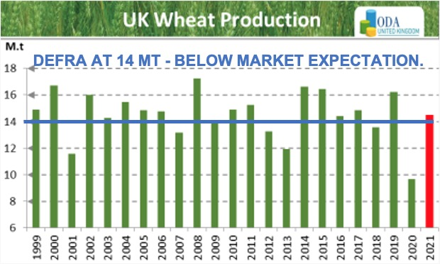 A large proportion of UK grain